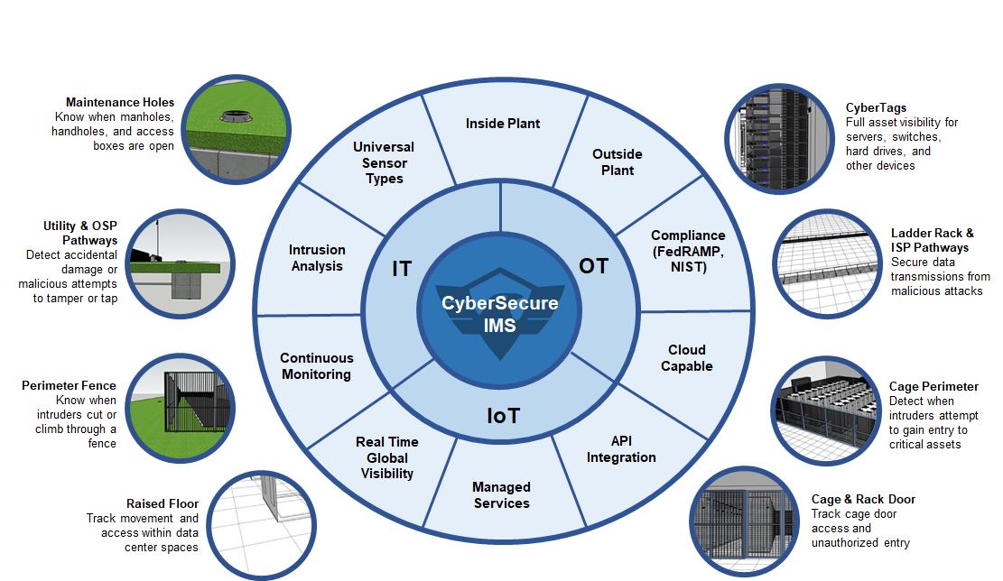 UCP Diagram Dell